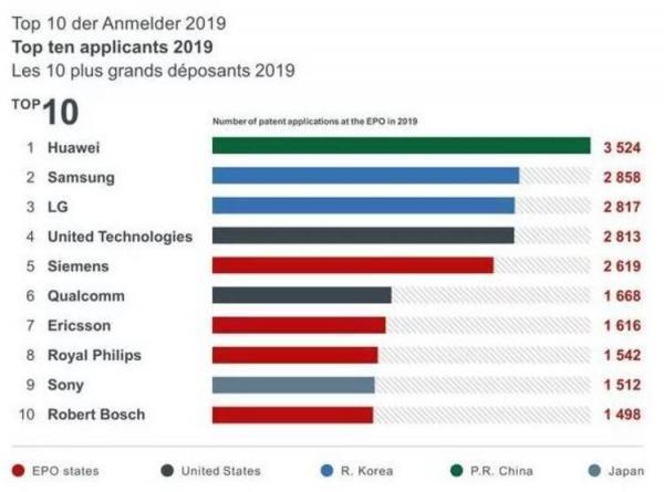 هوآوی صدرنشین تعداد ثبت اختراع در اروپا در سال 2019 میلادی